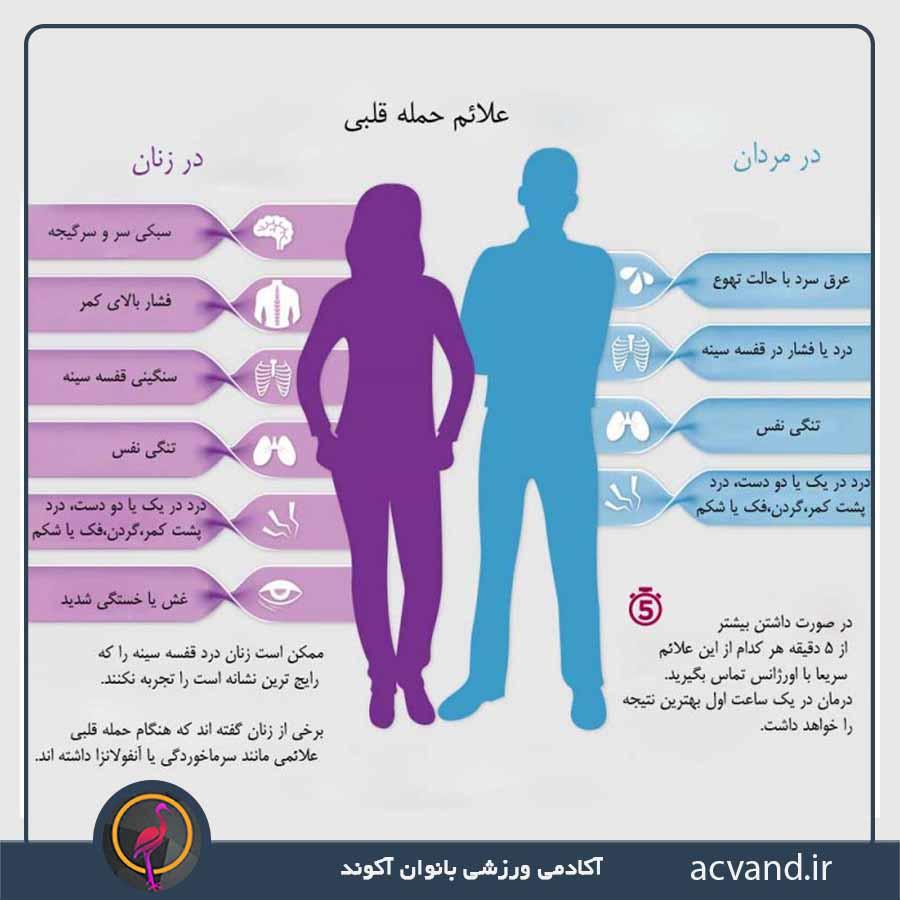 تفاوت حملات قلبی در زنان و مردان